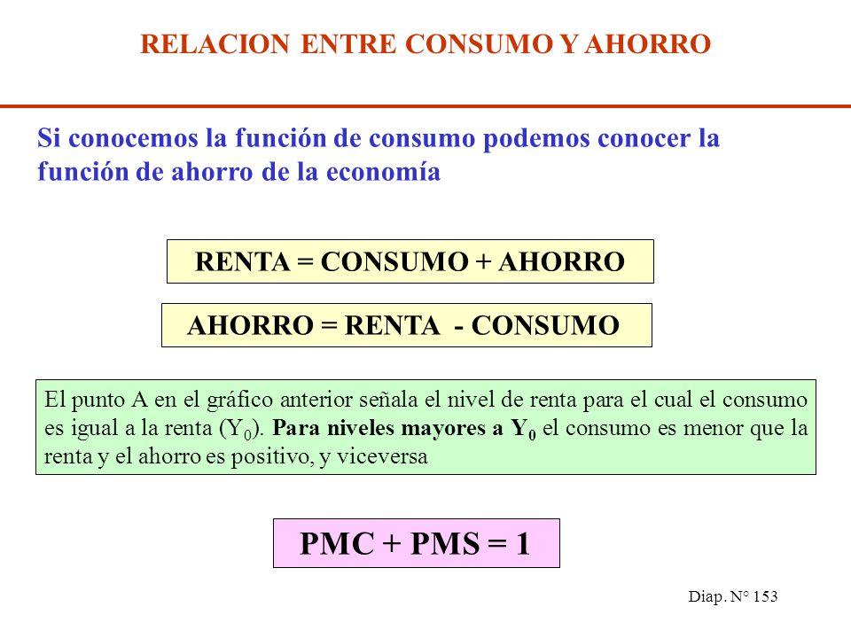 Diap. N° 152 ANALISIS GRAFICO DE LA FUNCION DE CONSUMO Y DE LAS PROPENSIONES SUPUESTOS La función de consumo es lineal, donde: C 0 es el consumo autón