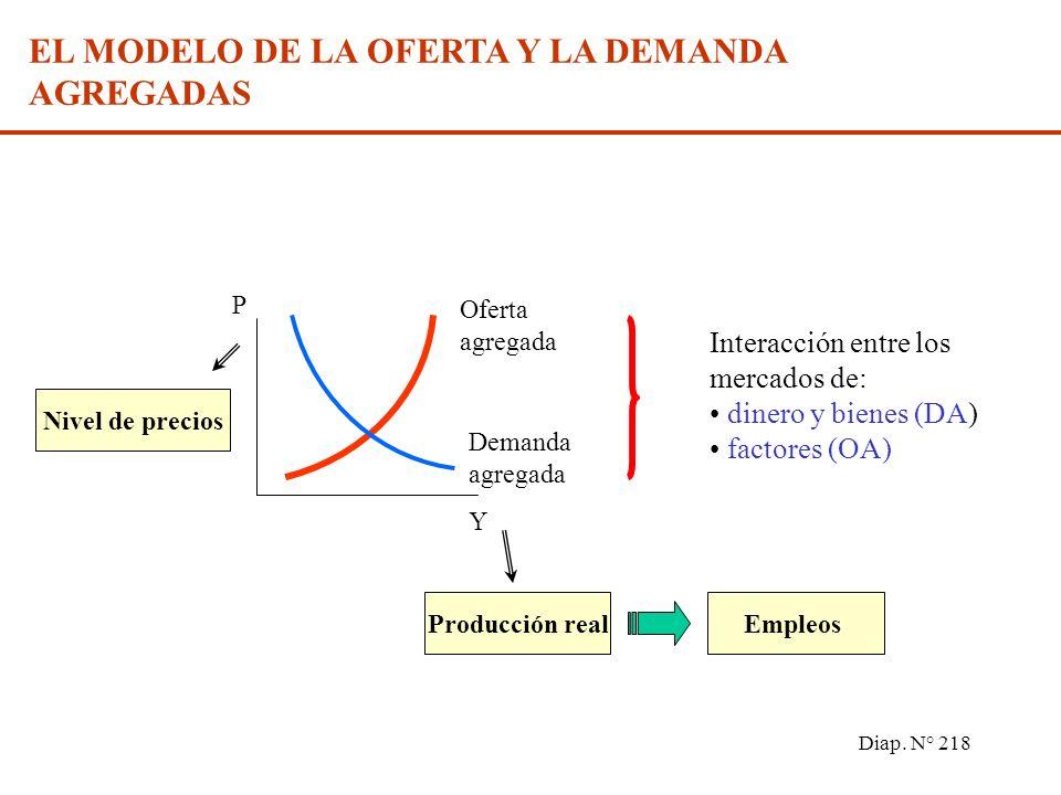 Diap. N° 217 LA OFERTA Y LA DEMANDA AGREGADAS El modelo de la oferta y la demanda agregadas La demanda y la oferta agregadas Equilibrio. Políticas mon
