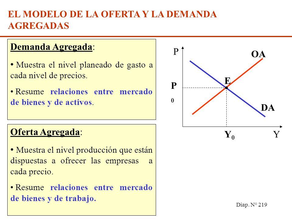 Diap. N° 218 Oferta agregada Demanda agregada Interacción entre los mercados de: dinero y bienes (DA) factores (OA) P Y Producción realEmpleos Nivel d