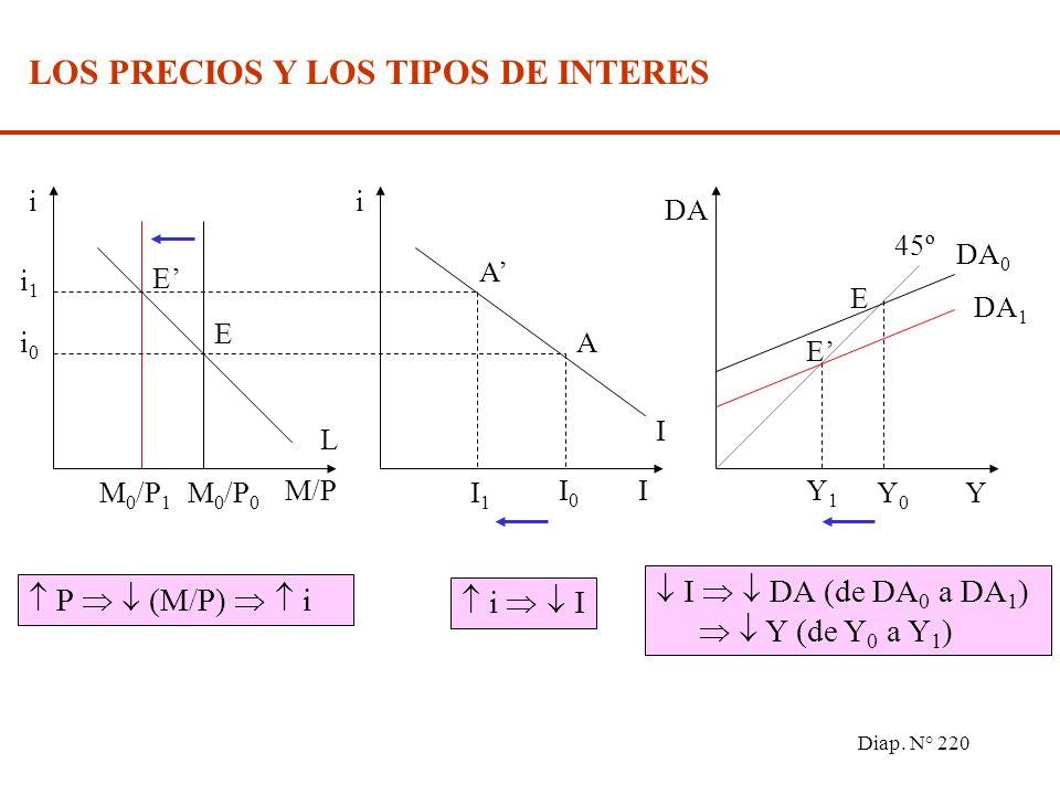 Diap. N° 219 DA OA P Y P0P0 Y0Y0 E Demanda Agregada: Muestra el nivel planeado de gasto a cada nivel de precios. Resume relaciones entre mercado de bi