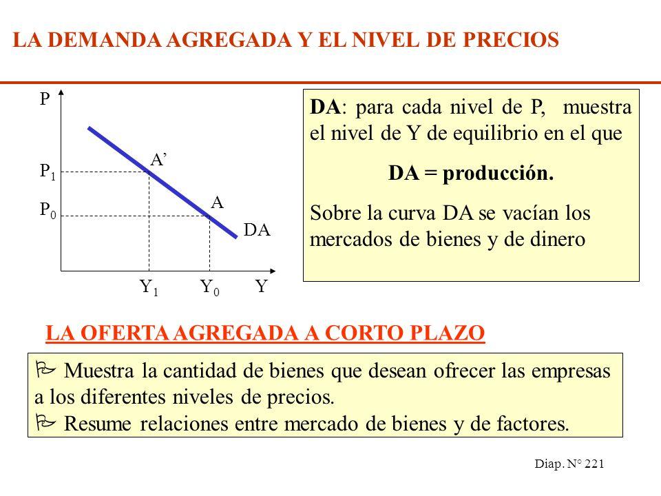 Diap. N° 220 i M/P i i1i1 i0i0 M 0 /P 1 M 0 /P 0 E E I A A I1I1 I0I0 DA Y Y1Y1 Y0Y0 45º E E L I DA 0 DA 1 P (M/P) i i I I DA (de DA 0 a DA 1 ) Y (de Y