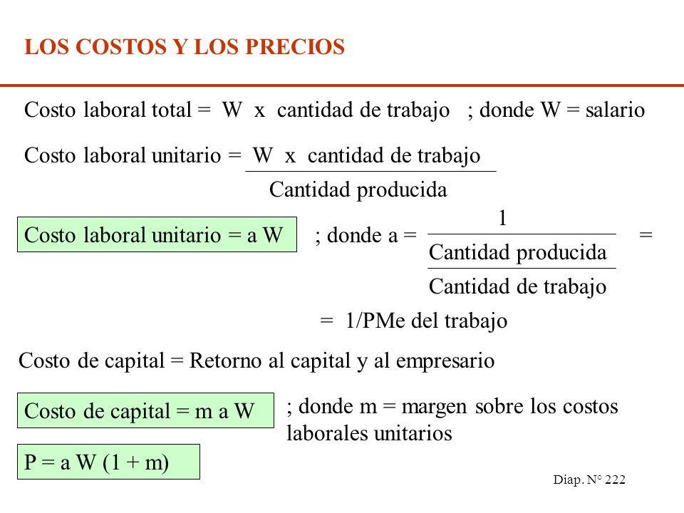 Diap. N° 221 LA DEMANDA AGREGADA Y EL NIVEL DE PRECIOS P0P0 P1P1 P Y1Y1 Y0Y0 Y DA A A DA: para cada nivel de P, muestra el nivel de Y de equilibrio en