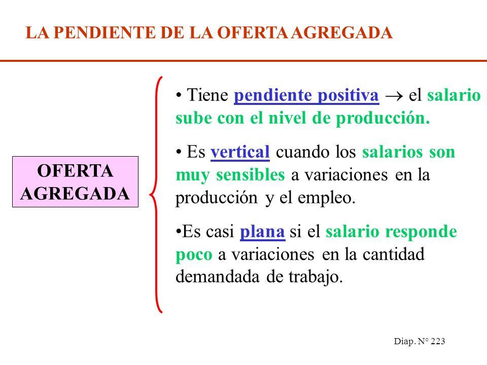 Diap. N° 222 LOS COSTOS Y LOS PRECIOS Costo laboral unitario = a W ; donde a = Costo de capital = m a W ; donde m = margen sobre los costos laborales