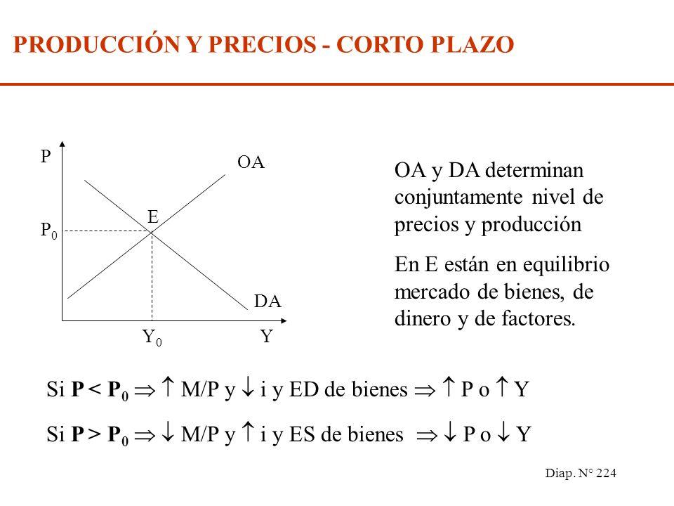 Diap. N° 223 OFERTA AGREGADA Tiene pendiente positiva el salario sube con el nivel de producción. Es vertical cuando los salarios son muy sensibles a