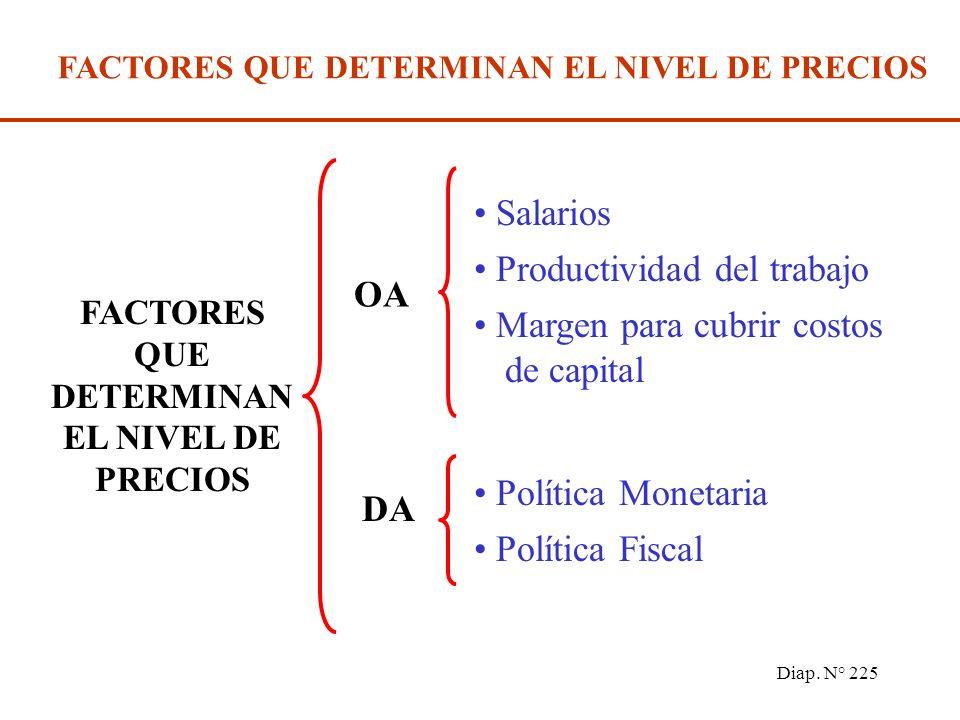 Diap. N° 224 PRODUCCIÓN Y PRECIOS - CORTO PLAZO DA OA P P0P0 Y0Y0 E OA y DA determinan conjuntamente nivel de precios y producción En E están en equil