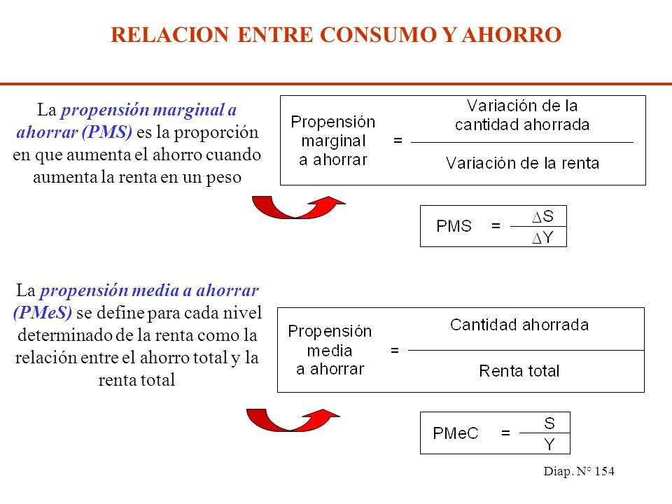 Diap. N° 153 El punto A en el gráfico anterior señala el nivel de renta para el cual el consumo es igual a la renta (Y 0 ). Para niveles mayores a Y 0