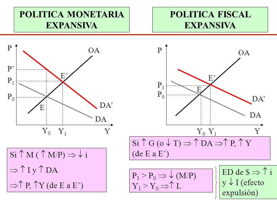 Diap. N° 225 FACTORES QUE DETERMINAN EL NIVEL DE PRECIOS OA Salarios Productividad del trabajo Margen para cubrir costos de capital DA Política Moneta