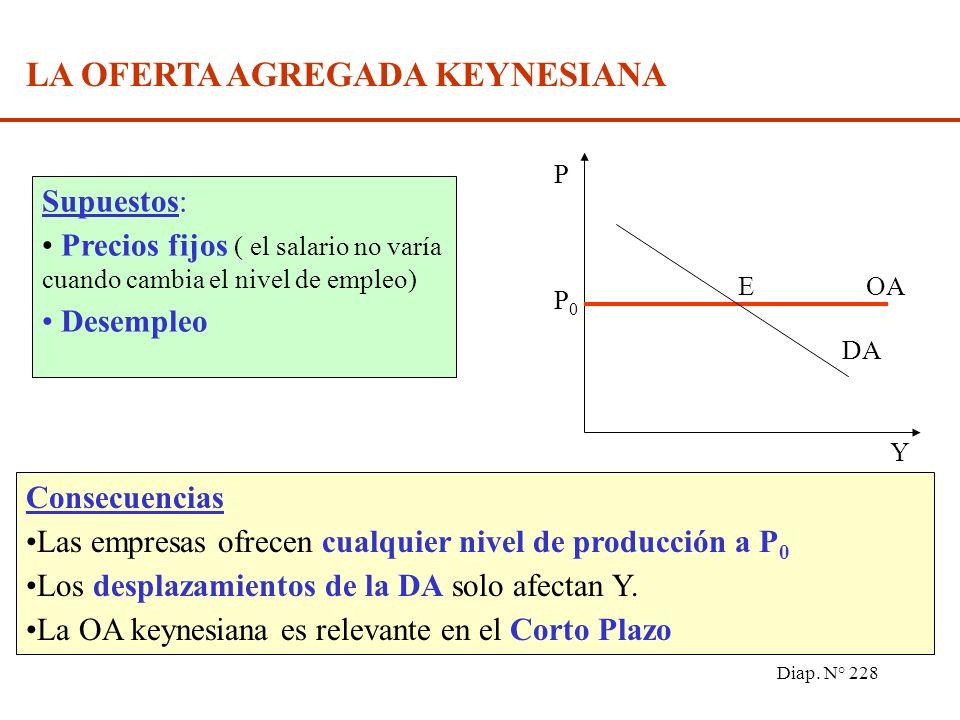 Diap. N° 227 PERTURBACIÓN ADVERSA DE LA OFERTA Y0Y0 Y1Y1 P0P0 P1P1 DA OA P Y E E Precio del petróleo se desplaza la OA desde OA a OA P (de P 0 a P 1 )