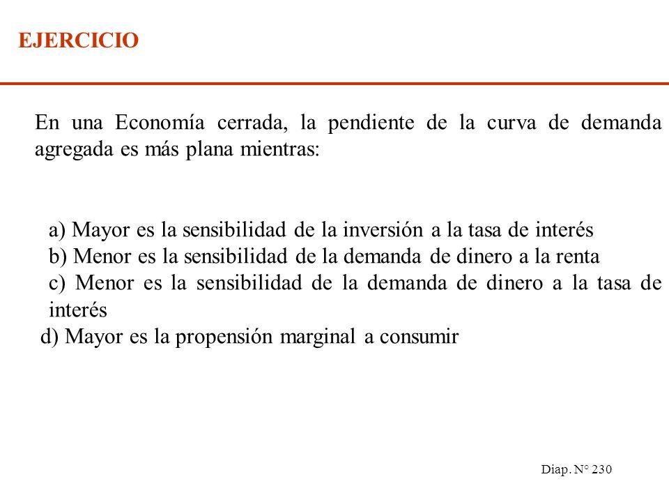 Diap. N° 229 Supuestos: Precios y salarios totalmente flexibles Pleno empleo Mercado de trabajo clásico sin fricciones. DA OA P0P0 P Y E DA E P1P1 Y*