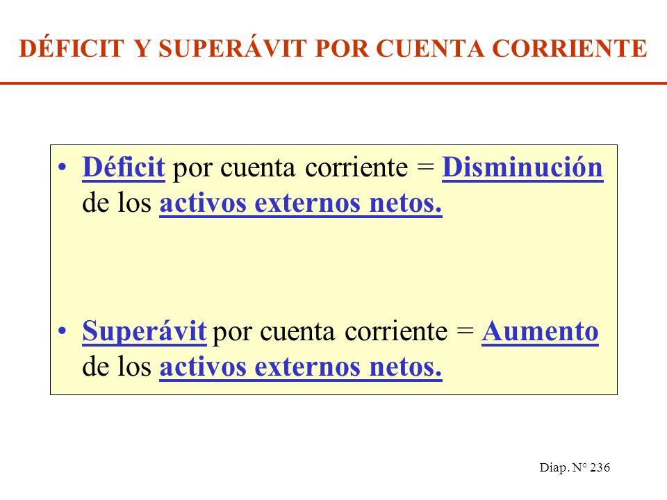 Diap. N° 235 Balanza por cuenta corriente = + Ingreso de Exportaciones de Bienes y Servicios -Gasto de Importaciones de Bienes y Servicios +Transferen