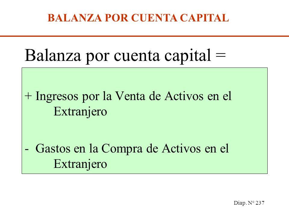 Diap. N° 236 DÉFICIT Y SUPERÁVIT POR CUENTA CORRIENTE Déficit por cuenta corriente = Disminución de los activos externos netos. Superávit por cuenta c