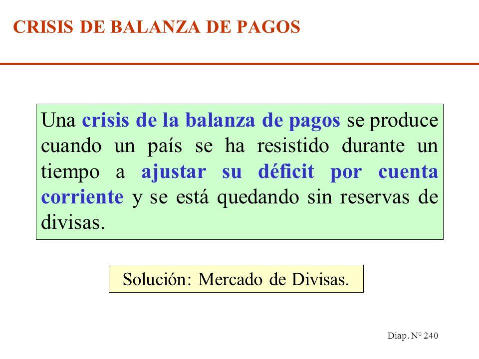 Diap. N° 239 PÉRDIDA O GANANCIAS DE DIVISAS Un Déficit de la Balanza de Pagos genera una Pérdida de Divisas. Un Superávit de la Balanza de Pagos gener