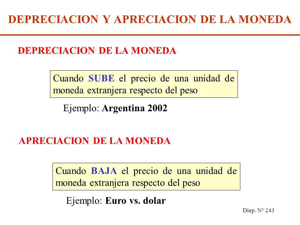 Diap. N° 242 MERCADO DE DIVISAS Los mercados de divisas son aquellos en los que se compran y venden las monedas de los diferentes países. El tipo de c