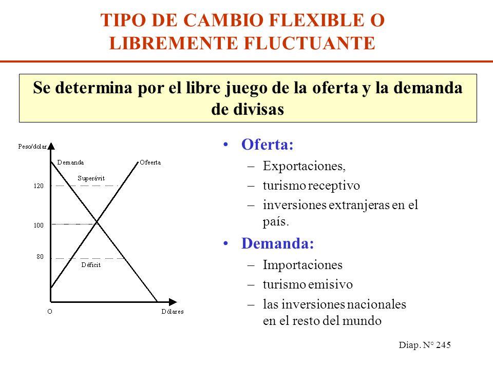 Diap. N° 244 Es un conjunto de reglas que describen el papel del Banco Central en el mercado de divisas. SISTEMAS CAMBIARIOS Tipo de cambio totalmente