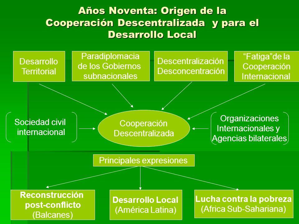 Promotores y agentes de la Cooperación Descentralizada y para el Desarrollo Local BalcanesAmérica LatinaAfrica Sub-Sahariana Sociedad civil Movimiento pacifista Coop.