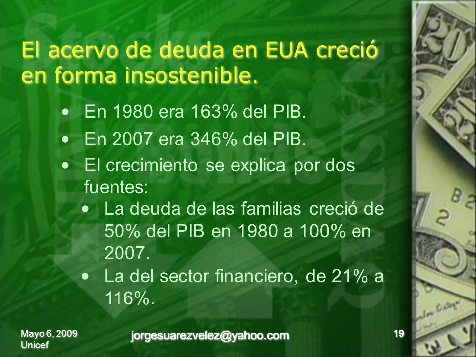 El acervo de deuda en EUA creció en forma insostenible. 19 jorgesuarezvelez@yahoo.com En 1980 era 163% del PIB. En 2007 era 346% del PIB. El crecimien