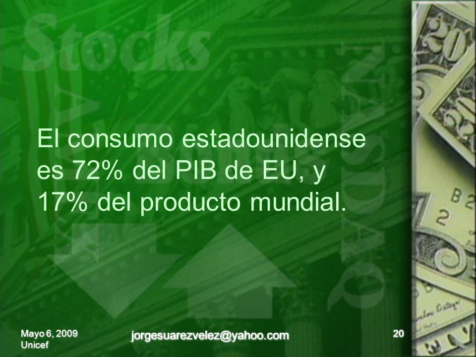 20 El consumo estadounidense es 72% del PIB de EU, y 17% del producto mundial.