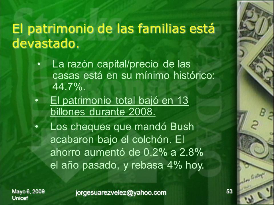 El patrimonio de las familias está devastado. 53 La razón capital/precio de las casas está en su mínimo histórico: 44.7%. El patrimonio total bajó en