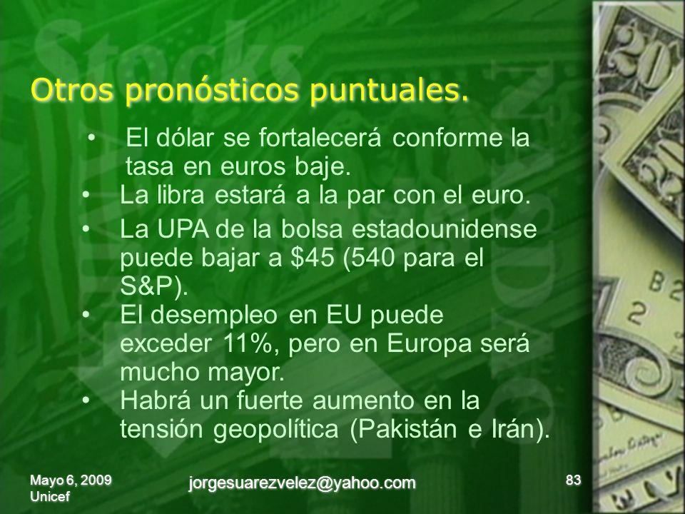 Otros pronósticos puntuales. 83 El dólar se fortalecerá conforme la tasa en euros baje.