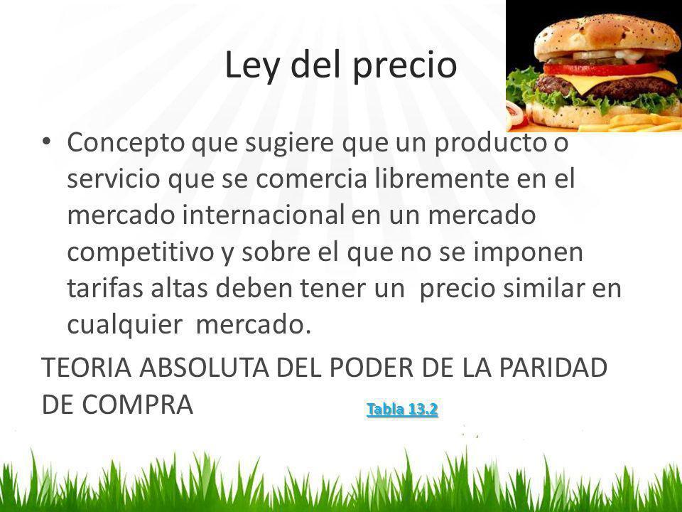 Ley del precio Concepto que sugiere que un producto o servicio que se comercia libremente en el mercado internacional en un mercado competitivo y sobr