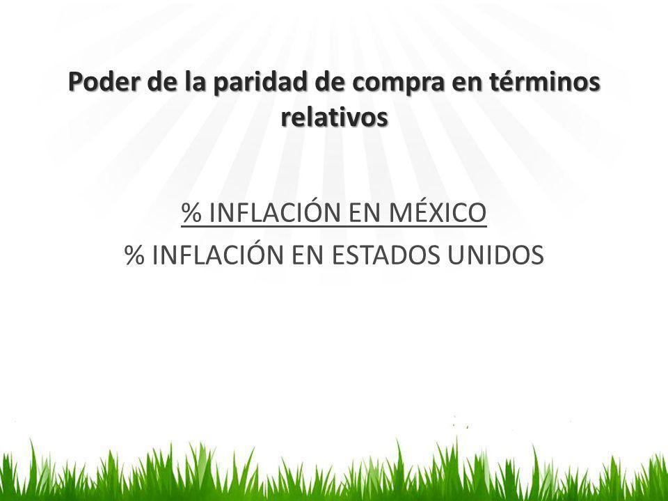 Poder de la paridad de compra en términos relativos % INFLACIÓN EN MÉXICO % INFLACIÓN EN ESTADOS UNIDOS