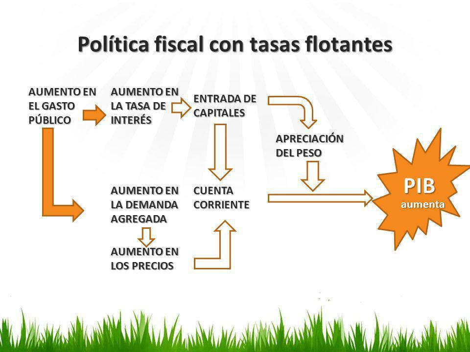 Política fiscal con tasas flotantes AUMENTO EN EL GASTO PÚBLICO AUMENTO EN LA TASA DE INTERÉS ENTRADA DE CAPITALES APRECIACIÓN DEL PESO AUMENTO EN LA