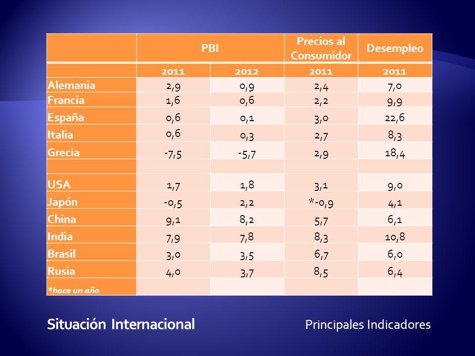PBI Precios al Consumidor Desempleo 201120122011 Alemania2,90,92,47,0 Francia1,60,62,29,9 España0,60,13,022,6 Italia 0,6 0,32,78,3 Grecia-7,5-5,72,918,4 USA1,71,83,19,0 Japón-0,52,2*-0,94,1 China9,18,25,76,1 India7,97,88,310,8 Brasil3,03,56,76,0 Rusia4,03,78,56,4 *hace un año Principales Indicadores