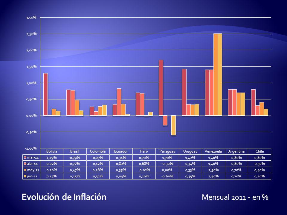 Mensual 2011 - en %