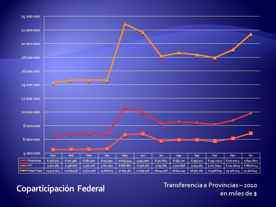 Transferencia a Provincias – 2010 en miles de $