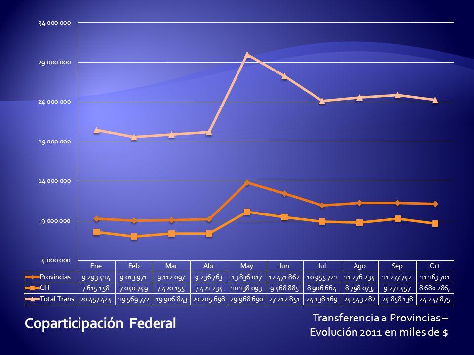 Transferencia a Provincias – Evolución 2011 en miles de $