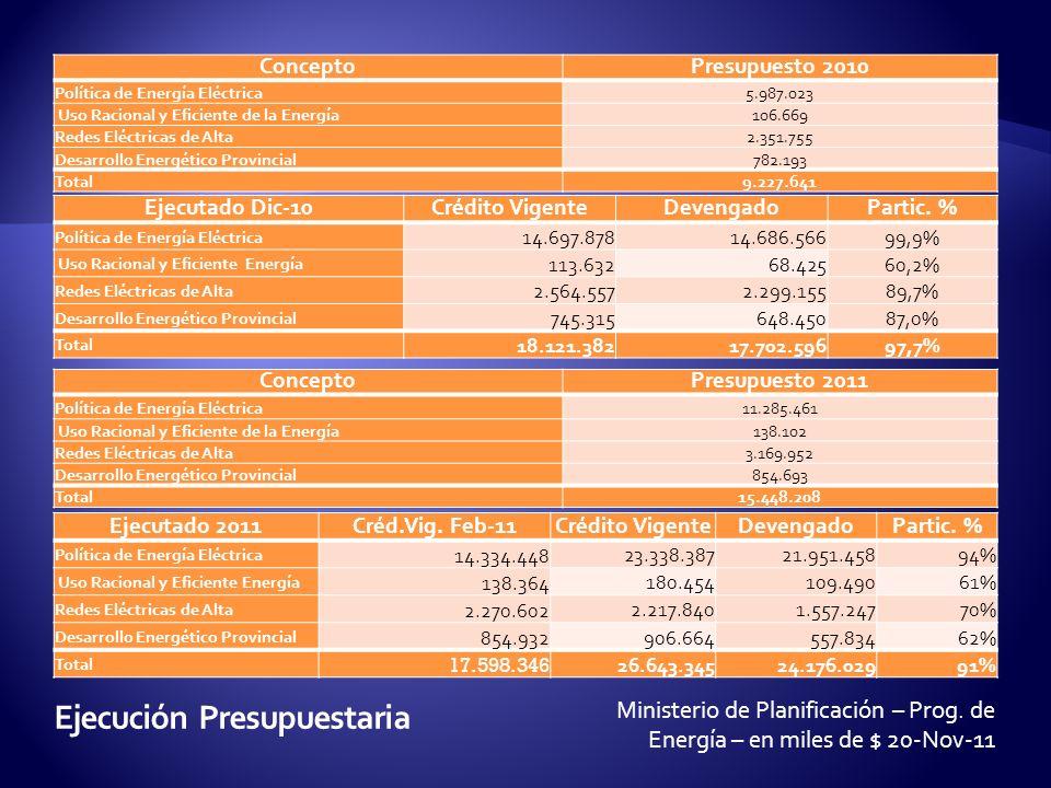 ConceptoPresupuesto 2010 Política de Energía Eléctrica5.987.023 Uso Racional y Eficiente de la Energía106.669 Redes Eléctricas de Alta2.351.755 Desarrollo Energético Provincial782.193 Total9.227.641 Ministerio de Planificación – Prog.