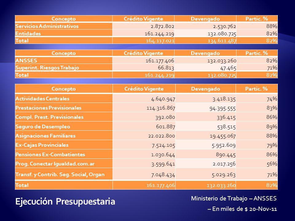 ConceptoCrédito VigenteDevengadoPartic.