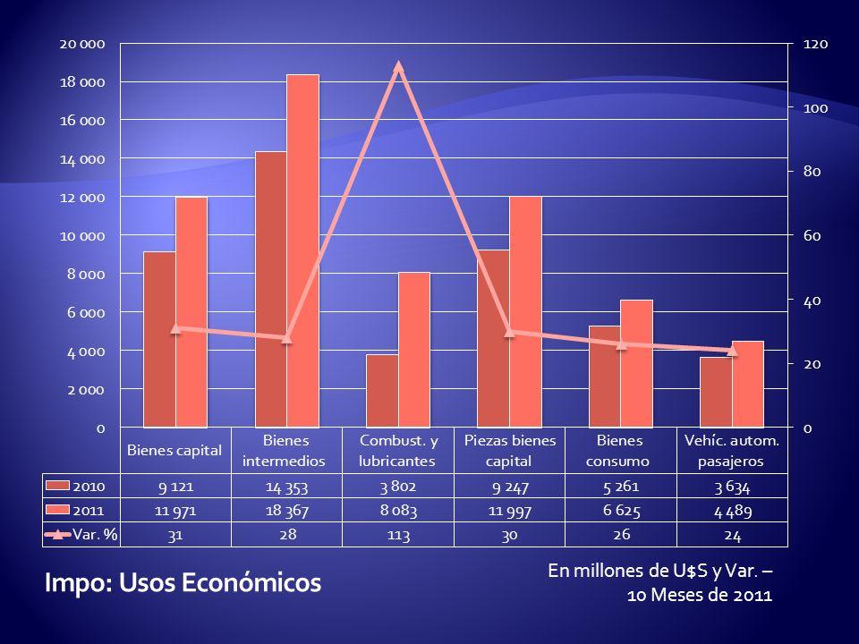 En millones de U$S y Var. – 10 Meses de 2011