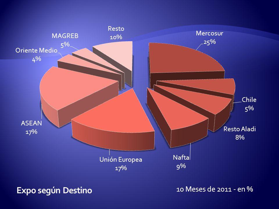 10 Meses de 2011 - en %