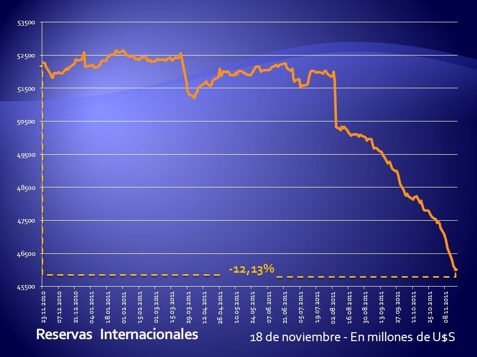 18 de noviembre - En millones de U$S -12,13%