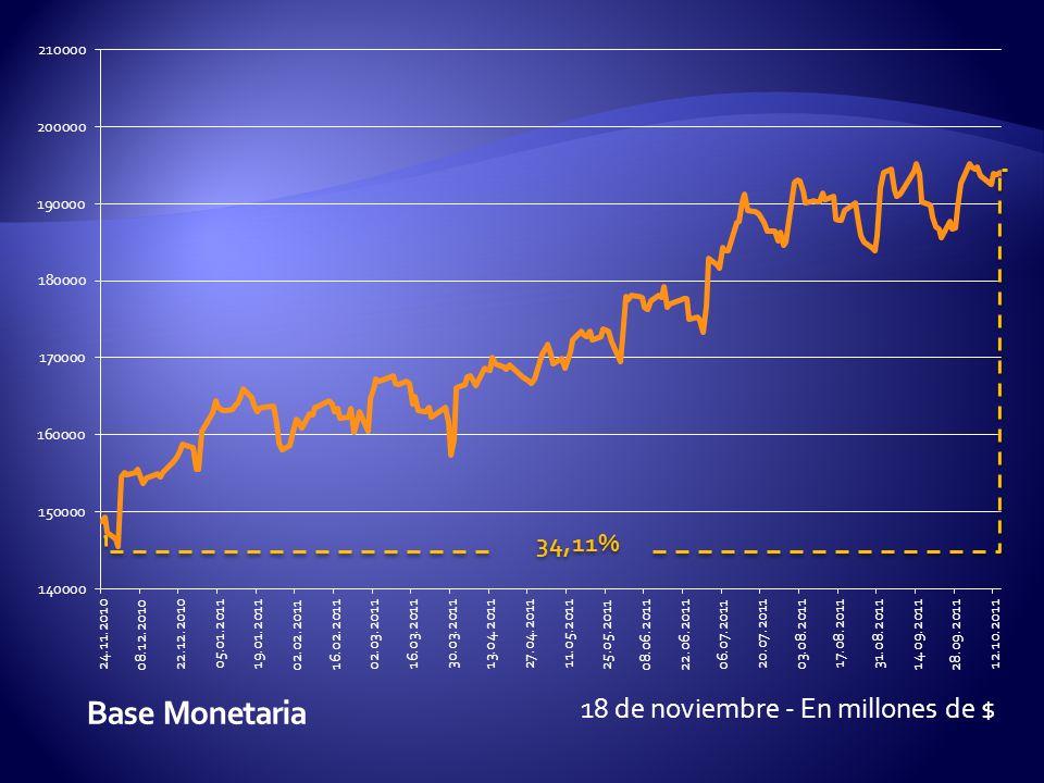 18 de noviembre - En millones de $ 34,11%