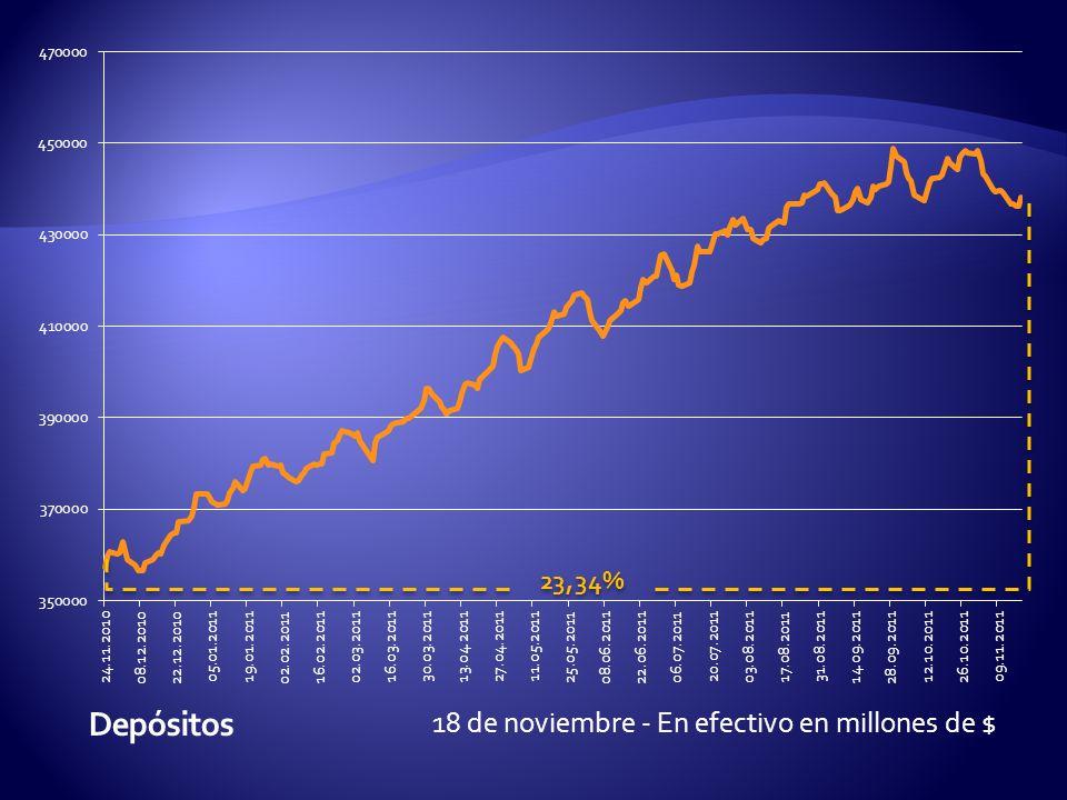 18 de noviembre - En efectivo en millones de $ 23,34%
