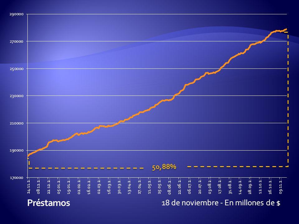 18 de noviembre - En millones de $ 50,88%