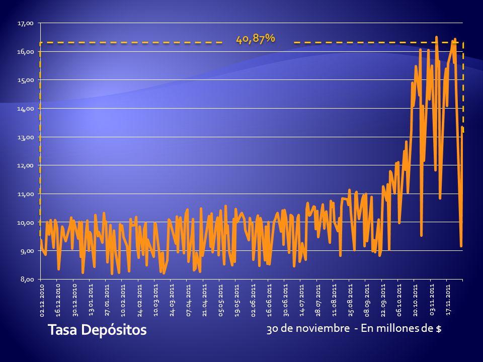 30 de noviembre - En millones de $ 40,87%