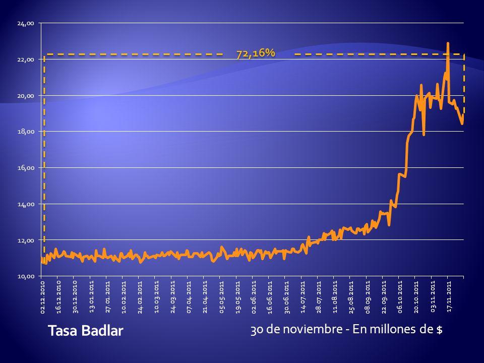 30 de noviembre - En millones de $ 72,16%