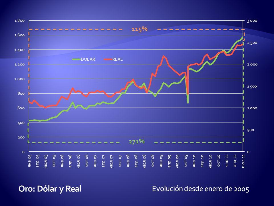 Evolución desde enero de 2005 156%