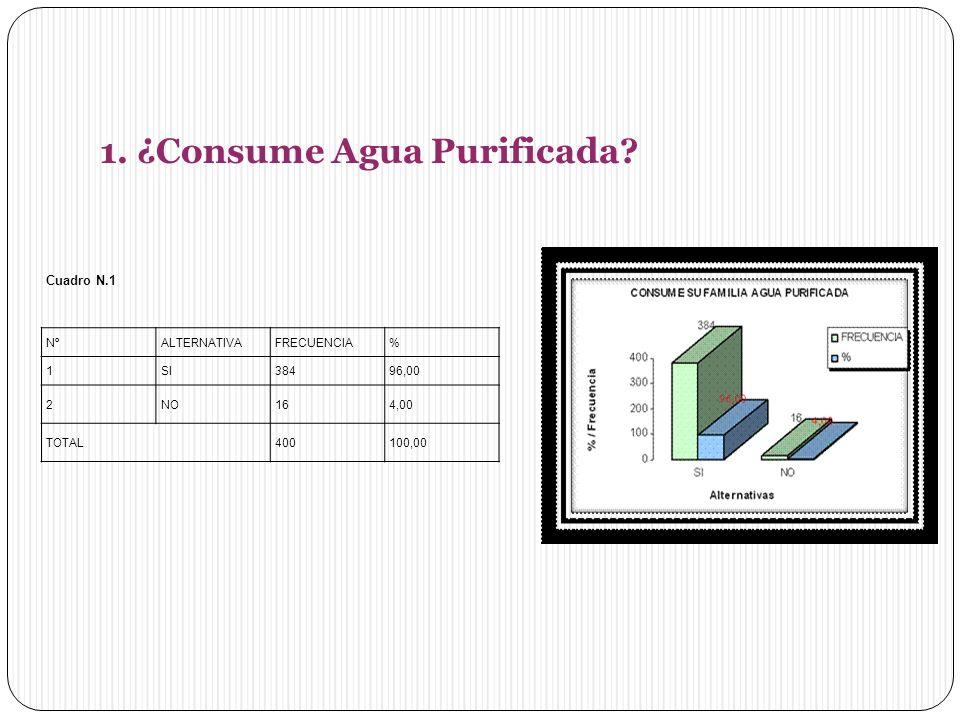 1.¿Consume Agua Purificada.
