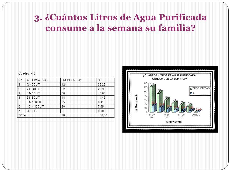 3.¿Cuántos Litros de Agua Purificada consume a la semana su familia.