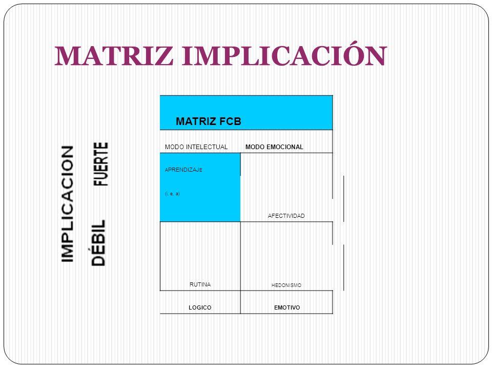 MATRIZ IMPLICACIÓN MATRIZ FCB MODO INTELECTUALMODO EMOCIONAL A PRENDIZAJ E AFECTIVIDAD (i, e, a) RUTINA HEDONISMO LOGICO EMOTIVO