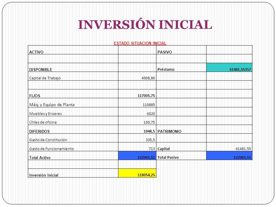 INVERSIÓN INICIAL ESTADO SITUACION INICIAL ACTIVO PASIVO DISPONIBLE Préstamo61481,55357 Capital de Trabajo4908,86 FIJOS 117005,75 Máq.
