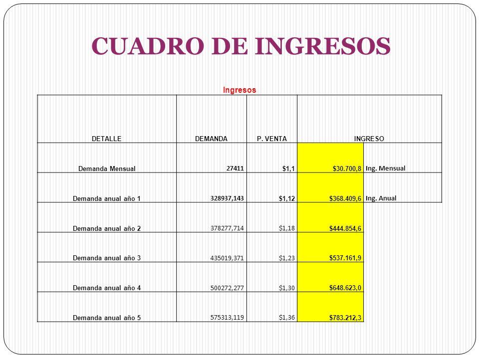 CUADRO DE INGRESOS Ingresos DETALLEDEMANDAP.VENTAINGRESO Demanda Mensual 27411 $1,1$30.700,8 Ing.