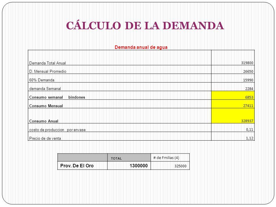 CÁLCULO DE LA DEMANDA Demanda anual de agua Demanda Total Anual 319800 D.