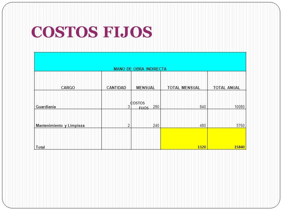 COSTOS FIJOS MANO DE OBRA INDIRECTA CARGOCANTIDADMENSUALTOTAL MENSUALTOTAL ANUAL Guardianía328084010080 Mantenimiento y Limpieza22404805760 Total 132015840 COSTOS FIJOS