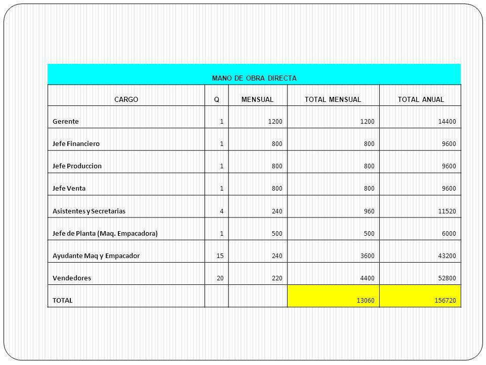 MANO DE OBRA DIRECTA CARGOQMENSUALTOTAL MENSUAL TOTAL ANUAL Gerente11200 14400 Jefe Financiero1800 9600 Jefe Produccion1800 9600 Jefe Venta1800 9600 Asistentes y Secretarias424096011520 Jefe de Planta (Maq.