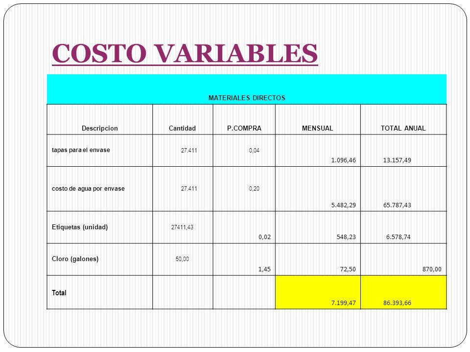 COSTO VARIABLES MATERIALES DIRECTOS DescripcionCantidadP.COMPRAMENSUALTOTAL ANUAL tapas para el envase 27.411 0,04 1.096,46 13.157,49 costo de agua por envase 27.411 0,20 5.482,29 65.787,43 Etiquetas (unidad) 27411,43 0,02 548,23 6.578,74 Cloro (galones) 50,00 1,4572,50870,00 Total 7.199,47 86.393,66